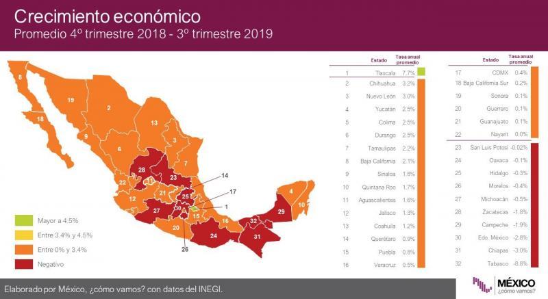 En la actual administración estatal, la economía ha crecido 2.5%, uno de los porcentajes más altos a nivel nacional, reportó la organización México ¿cómo vamos?