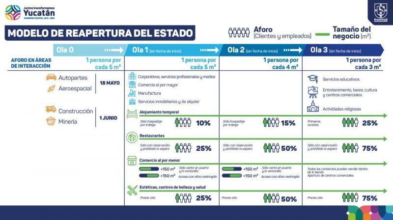 Reapertura económica de Yucatán se realizará en tres etapas para cuidar que contagios no superen capacidad hospitalaria estatal