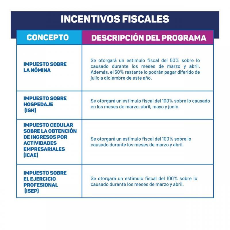 Si lo aprueba el Congreso del Estado, el Plan de Apoyo e Incentivos Económicos para las Familias y Empresas de Yucatán ofrecería estímulos fiscales y apoyos a diversos sectores económicos.