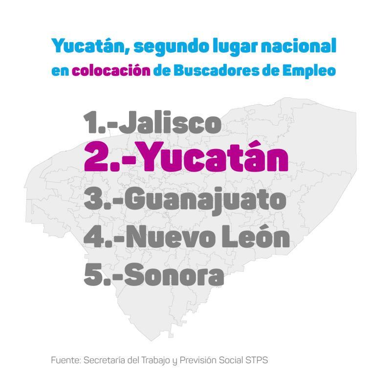 Yucatán, segundo lugar nacional en colocación de buscadores de empleo