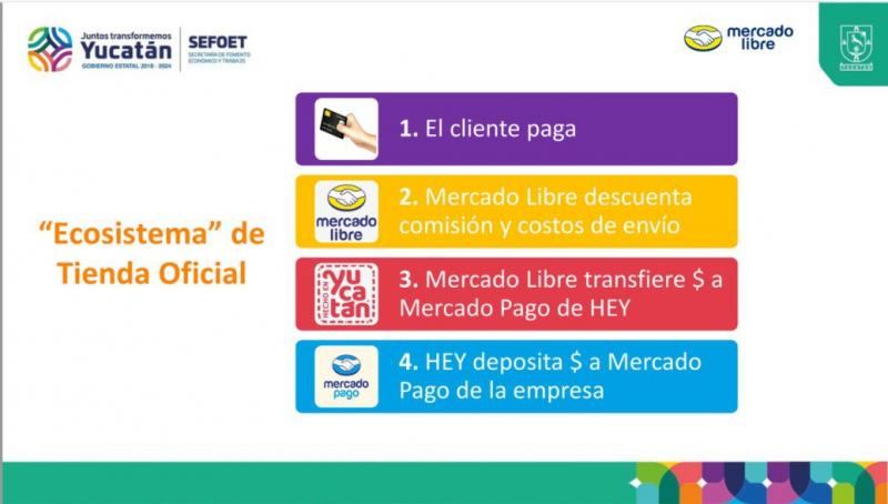 Micro, pequeñas y medianas empresas reciben preparación para integrarse a la oferta en línea de Hecho en Yucatán