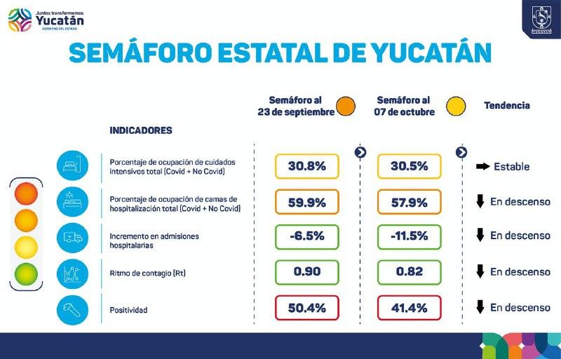 Secretaría de Salud de Yucatán anuncia nuevas medidas por cambio de color a amarillo del semáforo epidemiológico estatal
